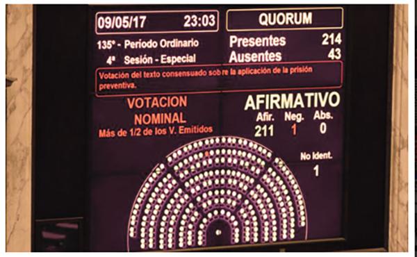 Resultado de la votación en la Cámara de Diputados de la Nación