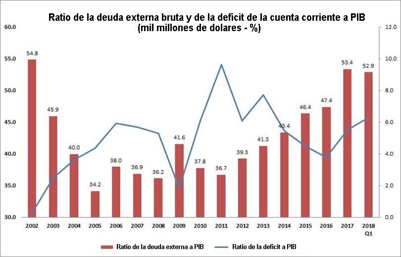 Grafico de la deuda externa de Turquia